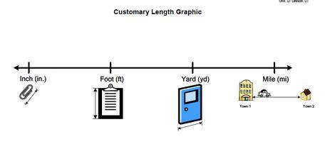Customary measuring units worksheets - Homeschool Math